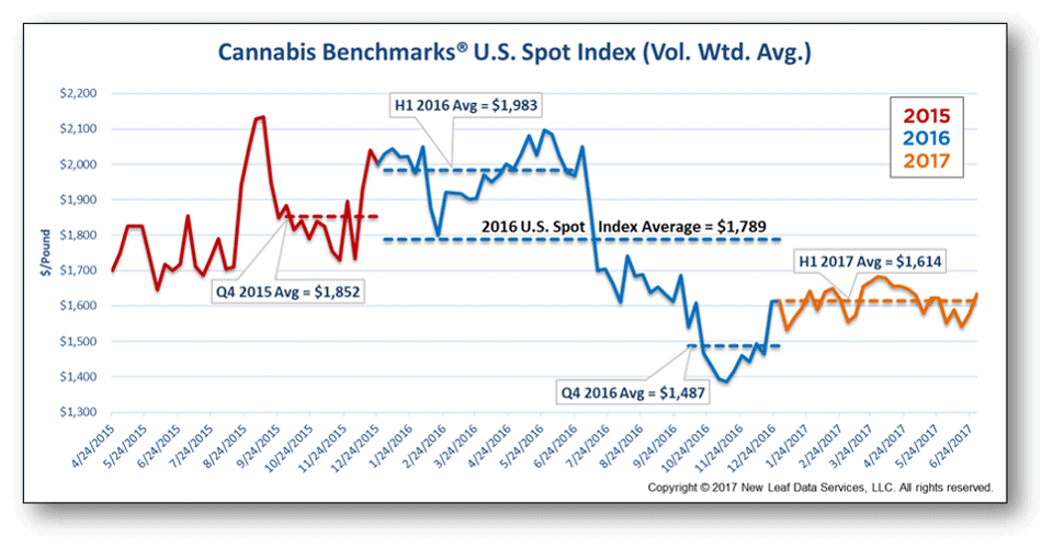 Latest Marijuana Wholesale Prices Drop, as the Cannabis Industry Stabilizes as more states that have legalized recreational weed develop their programs along with other medical marijuana states.