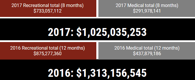 Colorado Marijuana Sales Top $1 Billion In Just 8 Months