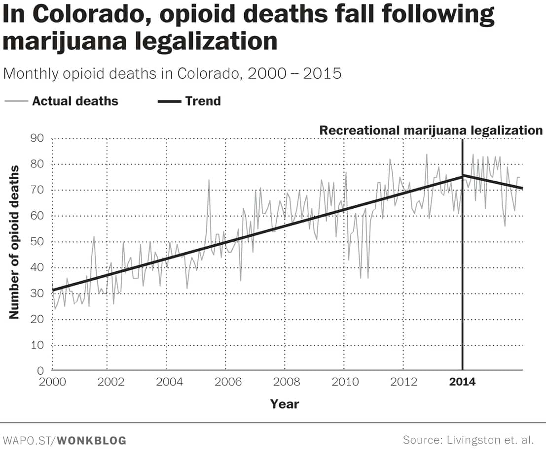 Opioid-Related Deaths, Colorado Solves the Problem As One of the Recreational Weed States, Colorado's Recreational Marijuana Legalization, is Helping Medical Marijuana Fight Opioid Addicition