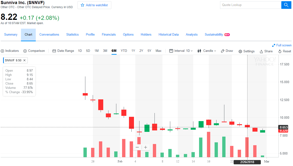 Sunniva Inc. OTC SNNVF Chart Marijuana Stocks CBD Penny Stocks