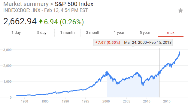 The S&P 500 From 2000 to 2013