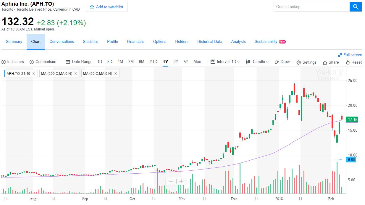Aphria Inc Chart