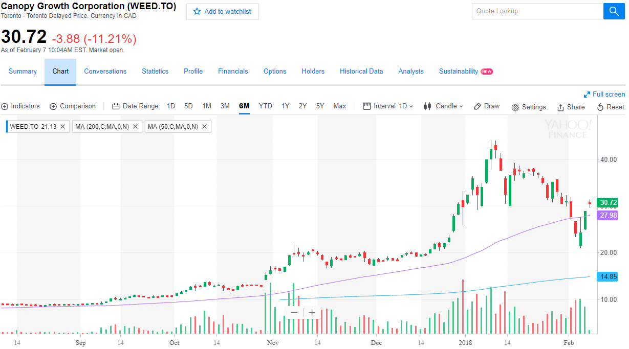 Chart on Canopy Growth Corporation