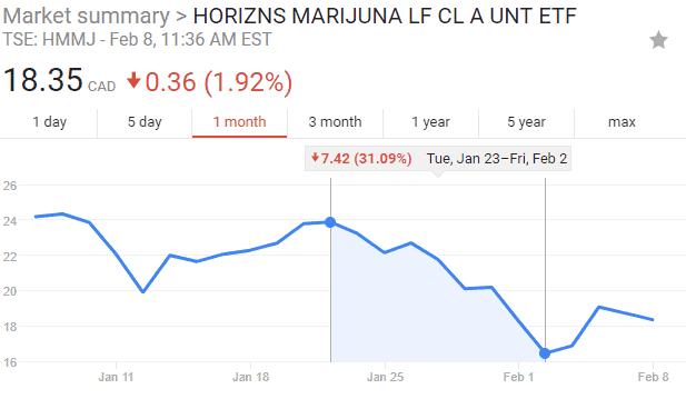 Dip in Horizons MMJ ETF