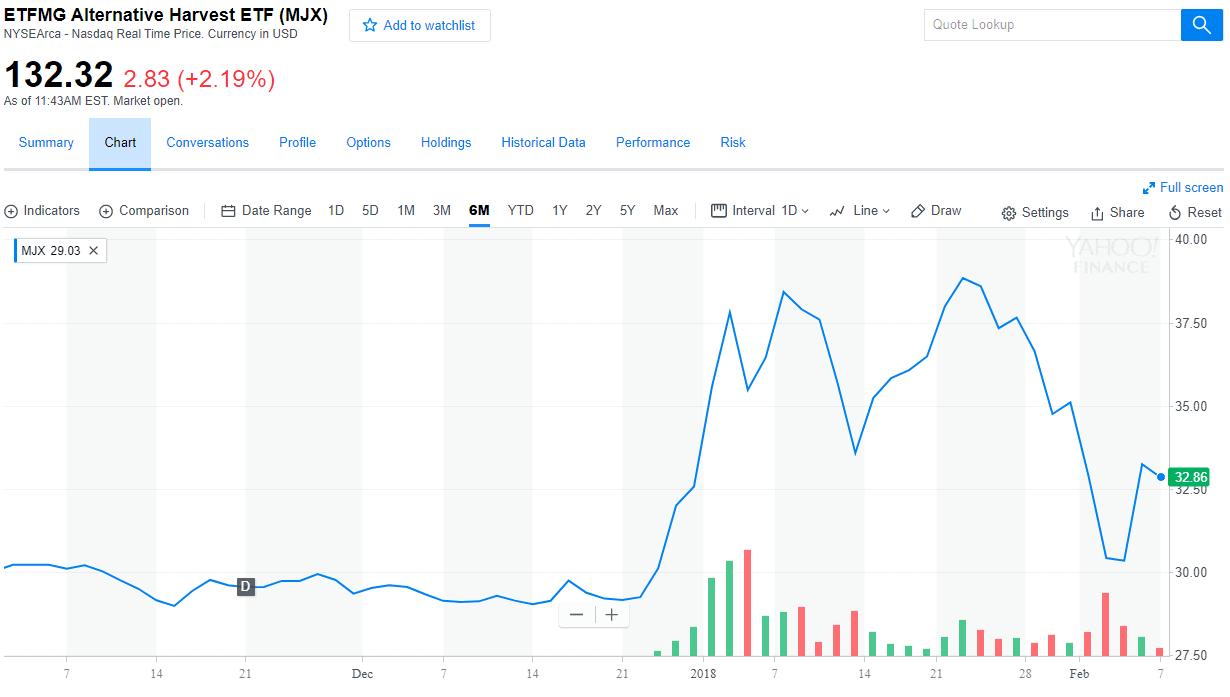 Alternative Harvest ETF Chart