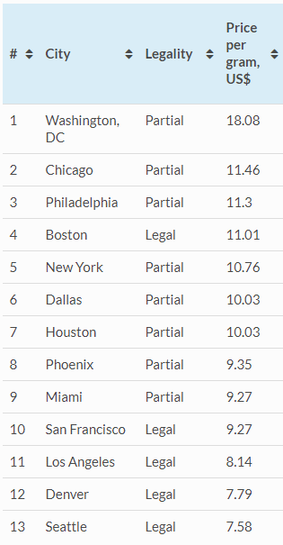 Price Per Gram of Marijuana in U.S. Cities