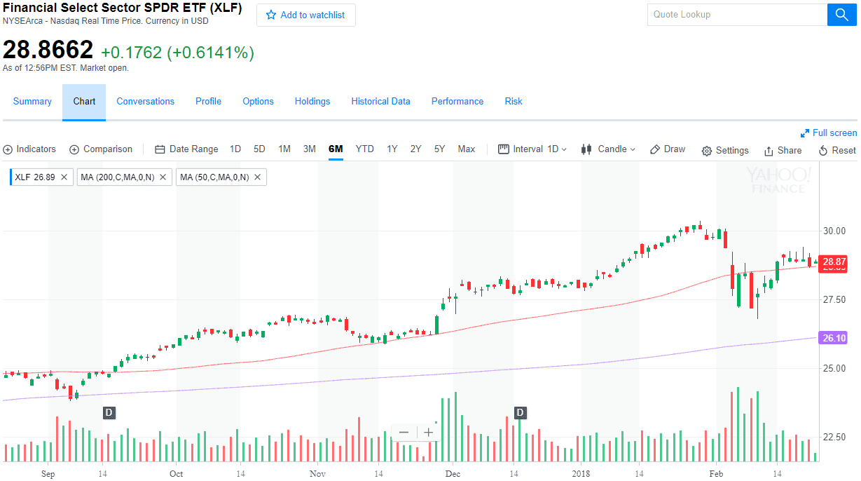 Financial ETF XLF with 50 and 200 DMA
